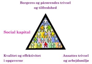 bbb-social-kapital-model